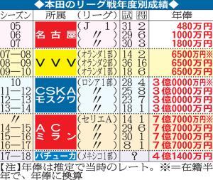 本田のリーグ戦年度別成績